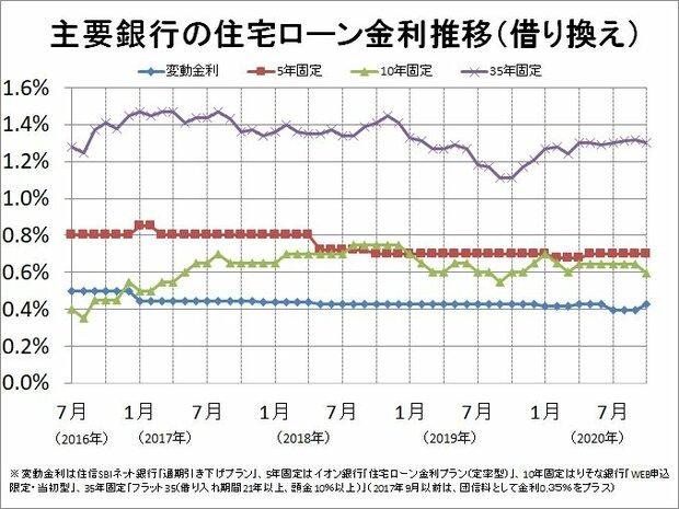 主要銀行の住宅ローン金利推移(借り換え(