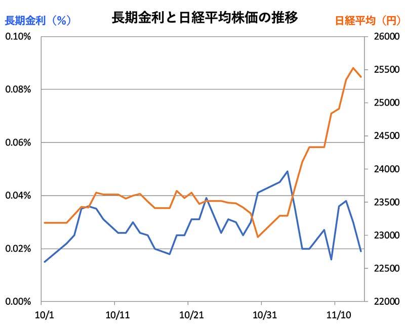 合同 銀行 株価 山陰