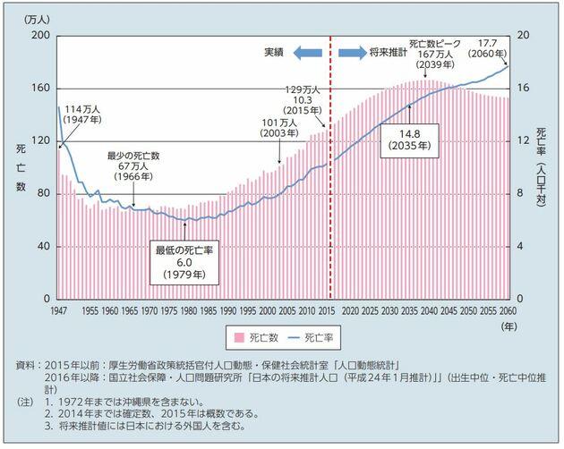 死亡数と死亡率の推移と将来推計